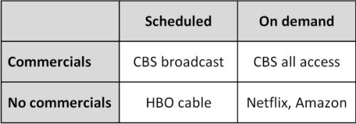 CBS All Access Commercials