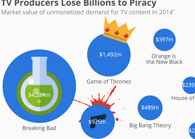 How TV Producers Lose Money to Piracy infographic