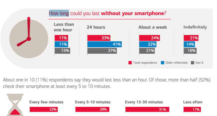 always on how long can you last without your smartphone