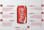 what happens to your body after you drink a can of coke