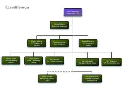 brian offenheim org chart