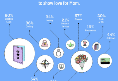 mothers day infographics
