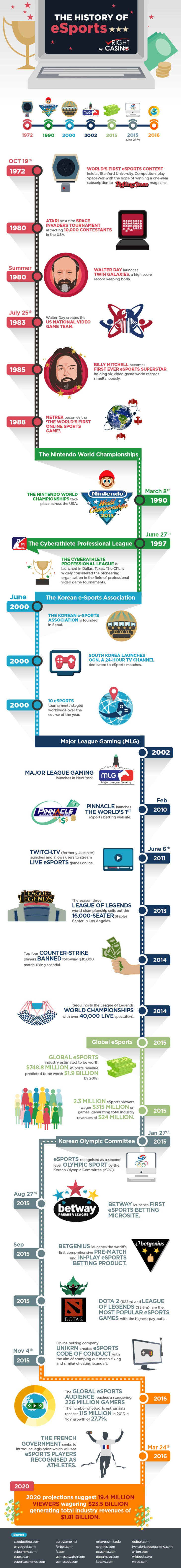 The-History-of-eSports-Betting_infographic-d06.d18.d29