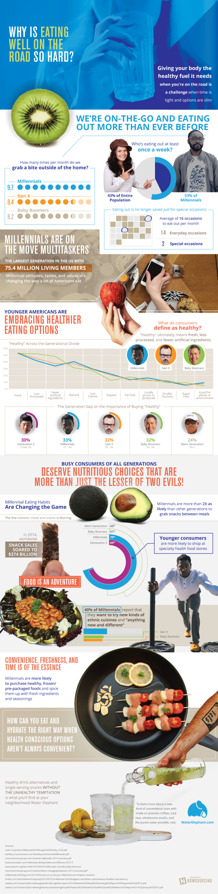 water-elephant2 how to eat healthy while you're on the road infographic CES 2017