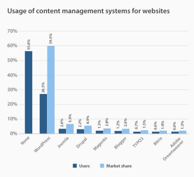 wordpress stats 2017 CMS market numbers