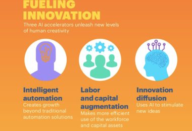 AI is the future of growth AI infographic accenture