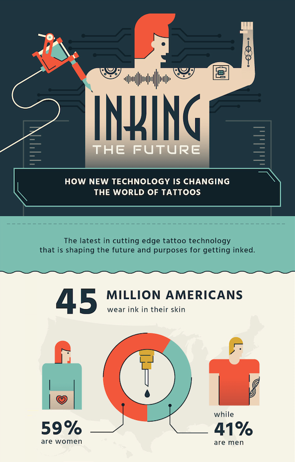 Inking the Future infographic the tech of tattoos tech tatoo technology