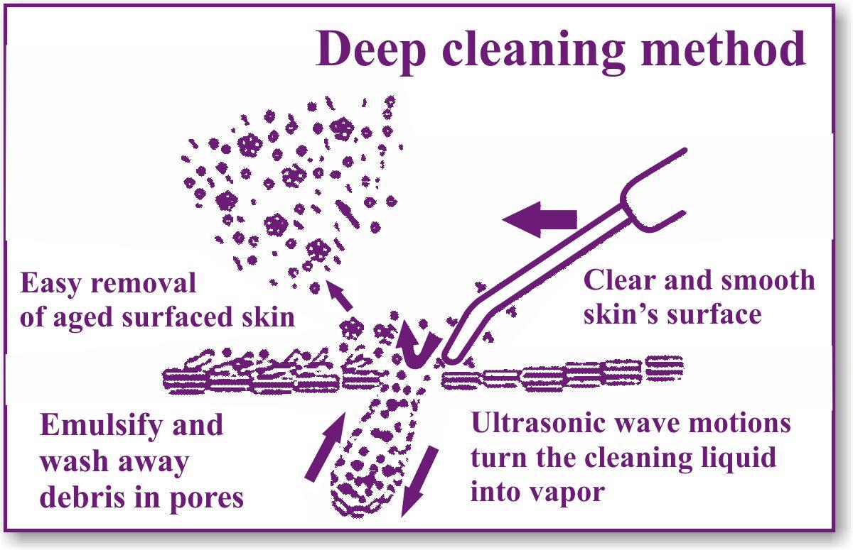 Hyperplasia Sebaceous Treating