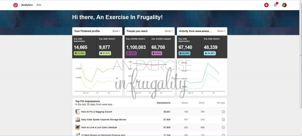 Why Your Pinterest Traffic Sucks and How to Fix It. I get over 1 million views a month on Pinterest, which is my number one referrer (96%+ of my traffic!). Pinning Perfect!