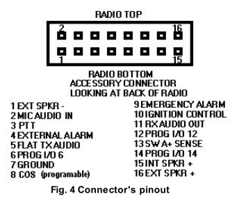 MOTOTRBO XiR M3188/XiR M3688 Mobile Radio Block Diagram