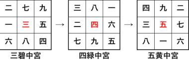 9seiyoton