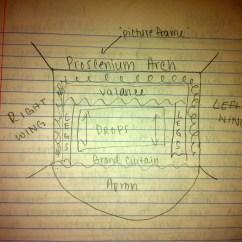 Proscenium Stage Diagram Box Simple Earthworm Arch Angekaz Ib Theatre