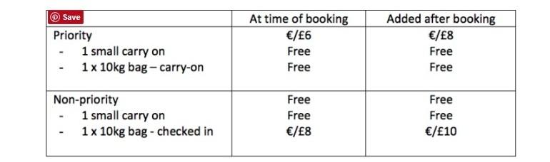 politica de bagaje Ryanair