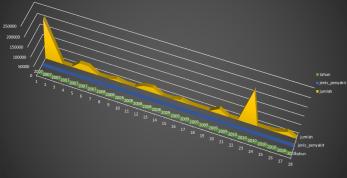 Grafik 3D Jumlah Penyakit (2007-2010)