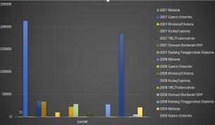Grafik Batang Jumlah Penyakit (2007-2010)