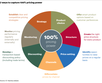 7 ways to capture 100% pricing power