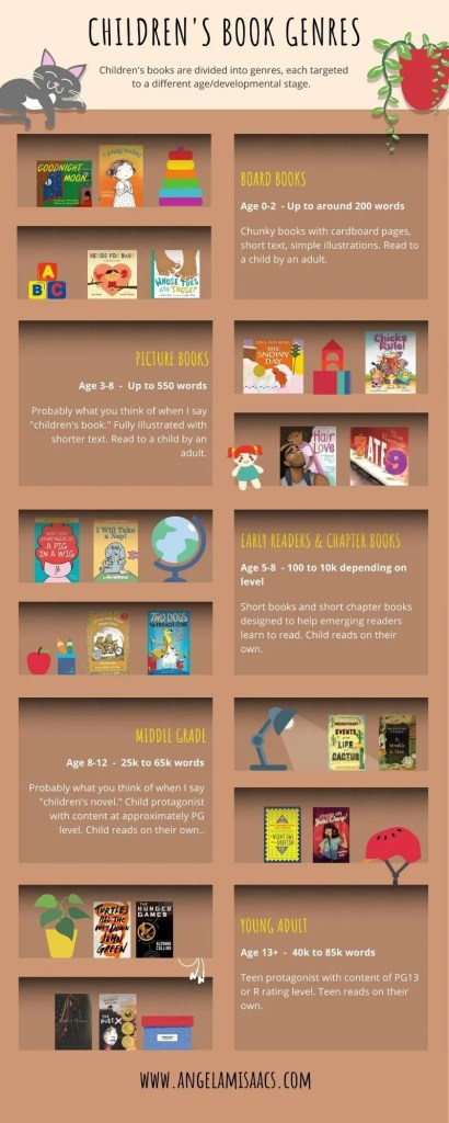 Children's Book Genre Infographic
