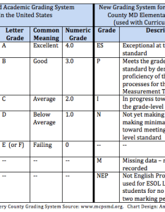 New grading system source mcpsmd chart design angelia levy also if letter grades were good enough for jesus montgomery county   md rh angelialevy