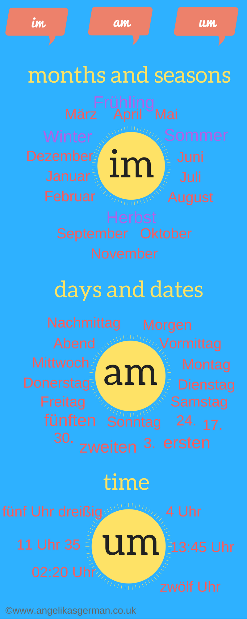 Help, I Don't Know When To Use Im, Am Or Um! Angelika's