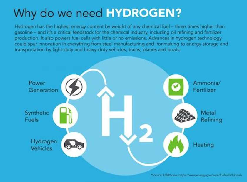 green-hydrogen-technology-2021-why-do-we-need-hydrogen