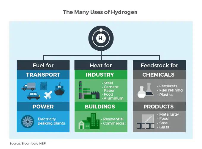 green hydrogen technology 2021 uses of hydrogen