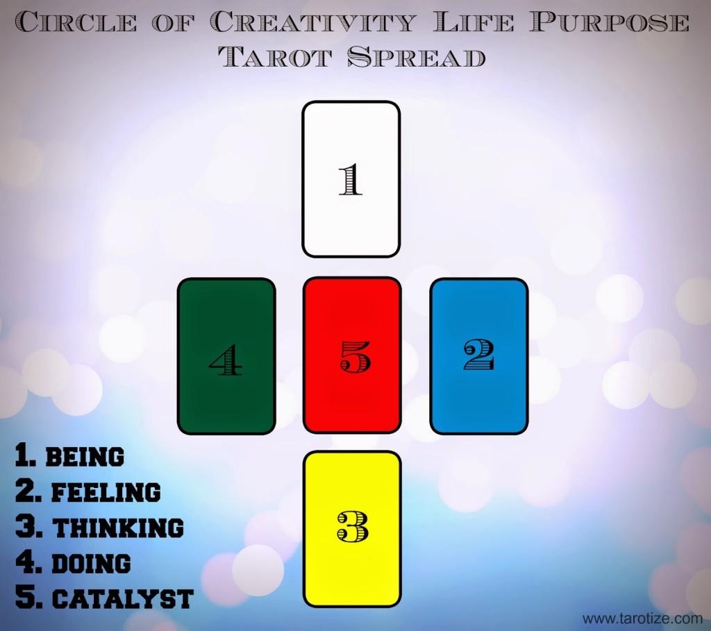 The Circle of Creativity Tarot Spread ⋆ Angelorum - Tarot and Healing