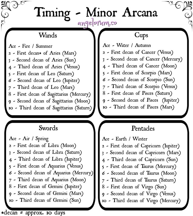 timing in the minor arcana