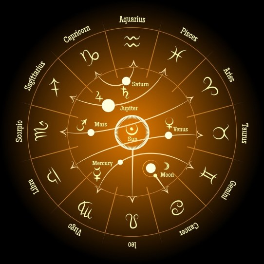 12 zodiac signs with 7 classical planetary rulers astrology