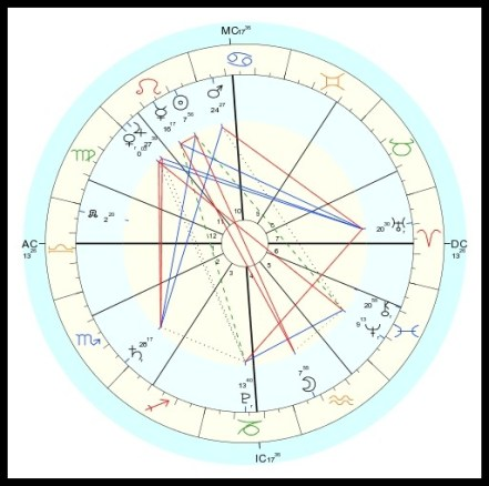 Events Chart for Blue Moon in Aquarius July 2015
