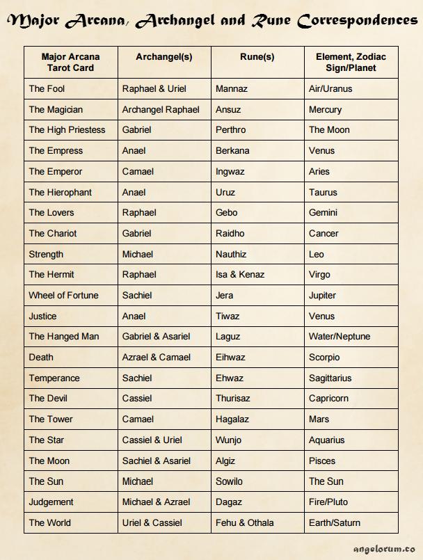 Tarot Major Arcana, Archangels, Runes and Planetary Correspondences