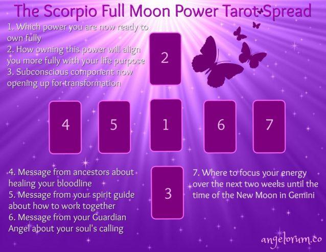 Scorpio Full Moon Tarot Spread