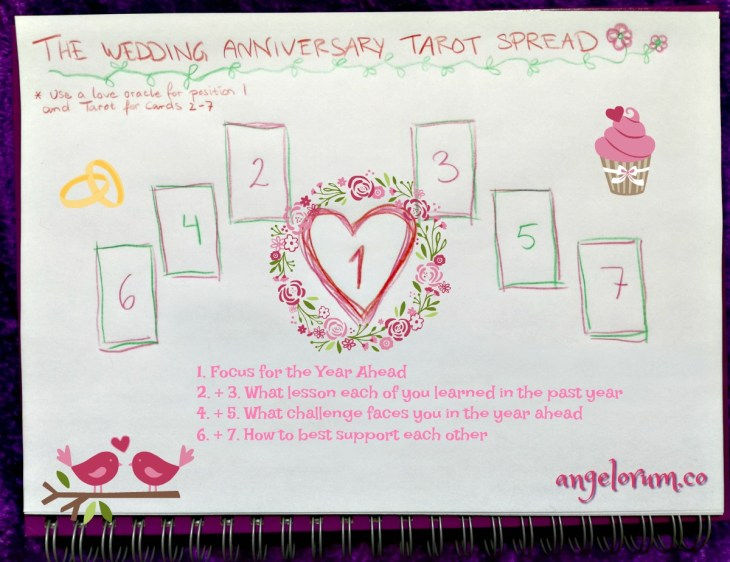The Wedding Anniversary Tarot Spread