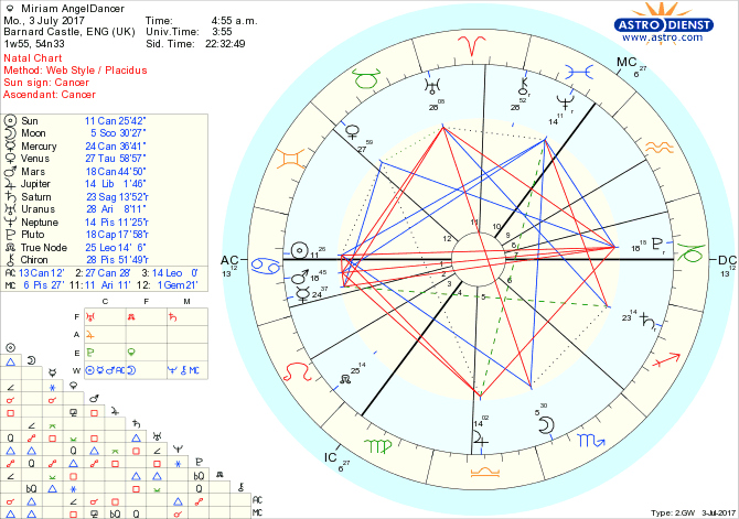 the birth chart of miriam angeldancer