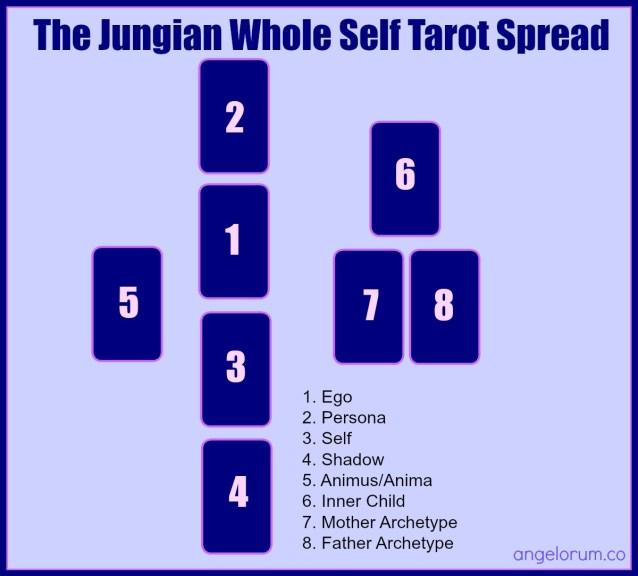 whole self jungian tarot spread