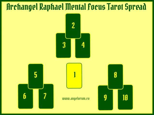 Archangel Raphael Mental Focus Tarot Spread
