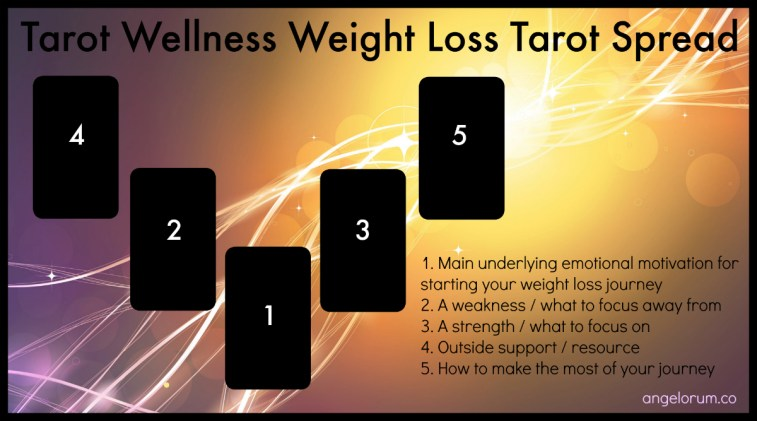 Tarot Wellness Weight Loss Tarot Spread