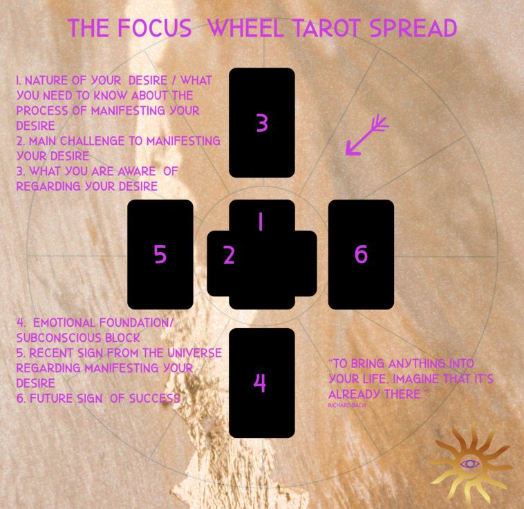 focus wheel tarot spread abraham hicks law of attraction
