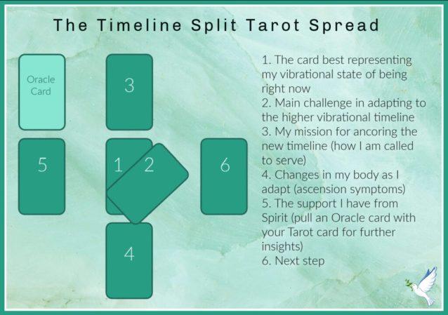 the timeline split tarot spread