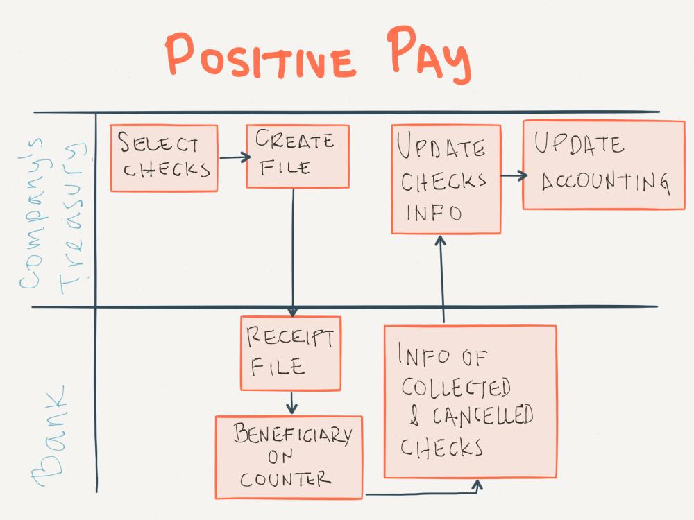 medium resolution of positive pay process