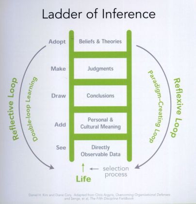 The ladder of inference.