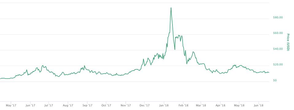 カウンターパーティー(XCP)のチャート-2