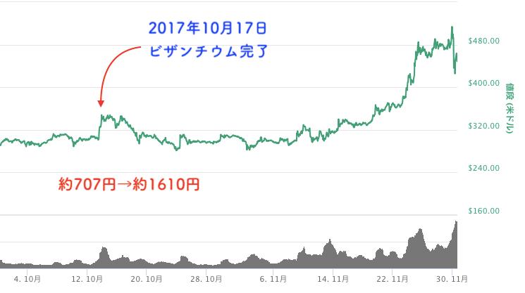 ビザンチウム前後のチャート