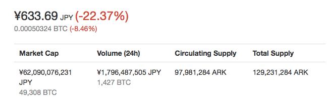 仮想通貨Arkの価格