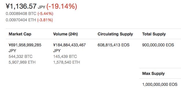 仮想通貨EOSの価格