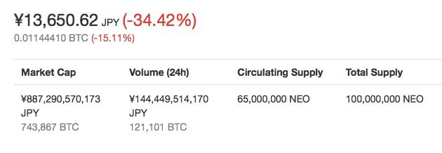 仮想通貨NEOの価格