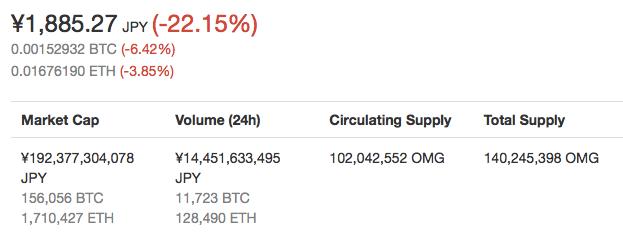 仮想通貨OmiseGoの価格