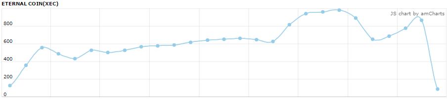 エターナルコインの価格推移チャート