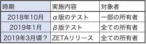 SPINDLE(ZETA)のスケジュール