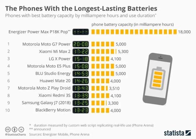 chartoftheday 16961 the smartphones with the longest lasting batteries n - Durata della batteria? Ecco gli smartphone migliori