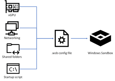 Le opzioni disponibili attraverso il config file WSB